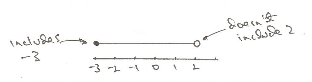 Drawing Using Inequality Number Lines : Minute math solving inequalities using a numberline