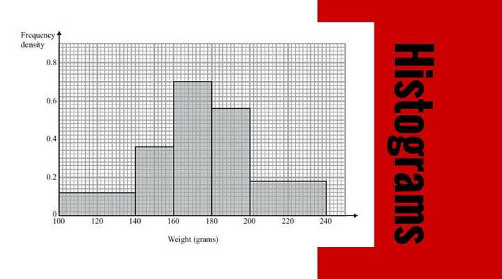 Create a histogram