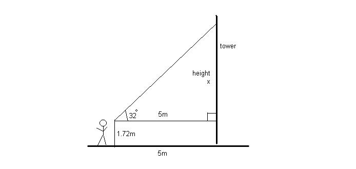 Height of Tower
