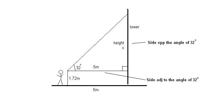 Height of tower labels